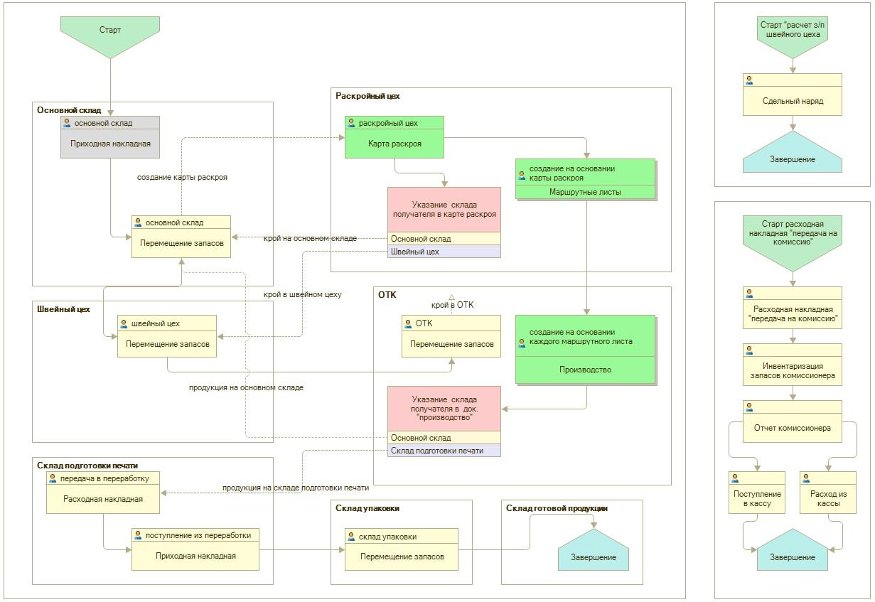 План схема производственного процесса на швейном предприятии